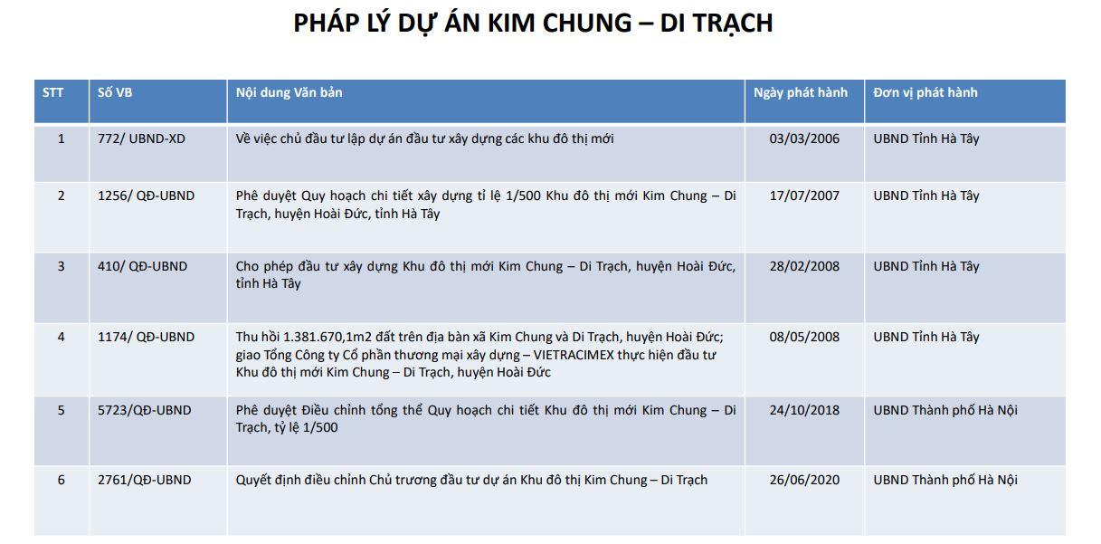 Pháp Lý dự án Hinode Royal park - Khu đô thị Kim Chung Di Trạch